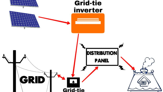 types-of-solar-power-systems