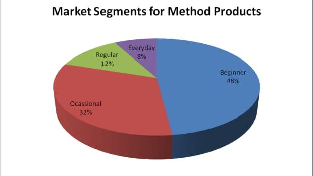 target-marketing-method-cleaners
