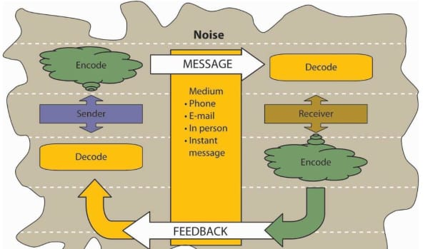 human-relations-in-the-organizationcommunication