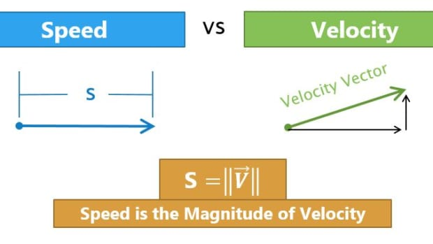 difference-between-speed-and-velocity