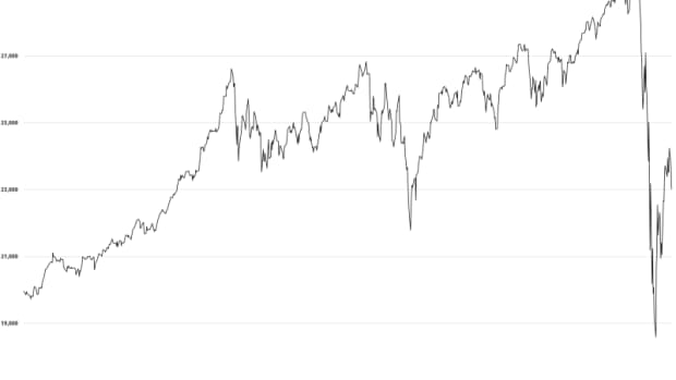 buying-stocks-at-the-beginning-of-a-crash-lessons-from-2020