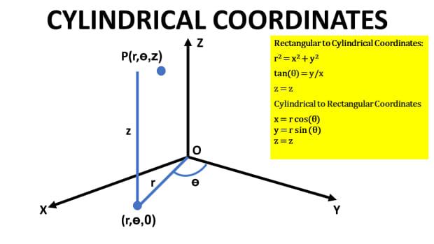 cylindrical-coordinates-rectangular-to-cylindrical-coordinates-conversion