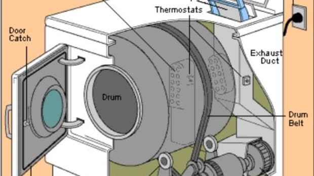 Basic inside of a dryer, picture from hometips.com