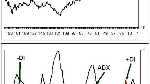 ADX has become a widely-used indicator by traders through out the world