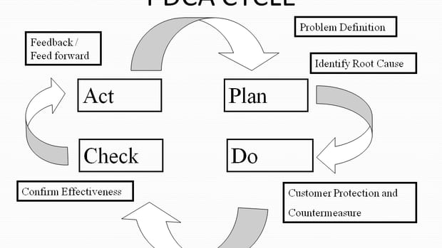 Deming Cycle, Shewhart cycle, PDCA Cycle