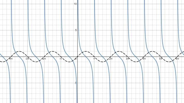 cotangent-graph-how-to-graph-a-cotangent-function