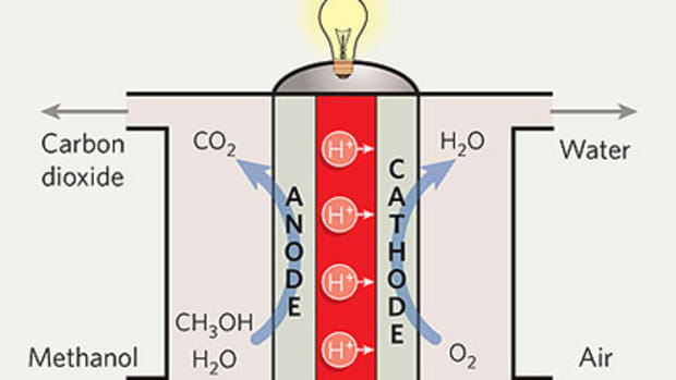 hydrogen-storage-and-fuel-cell-technology