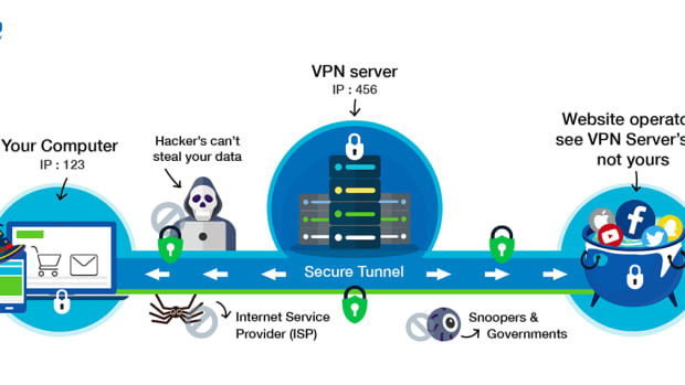 protection-with-vpn-virtual-private-network