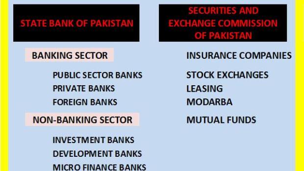 financial-markets-in-pakistan