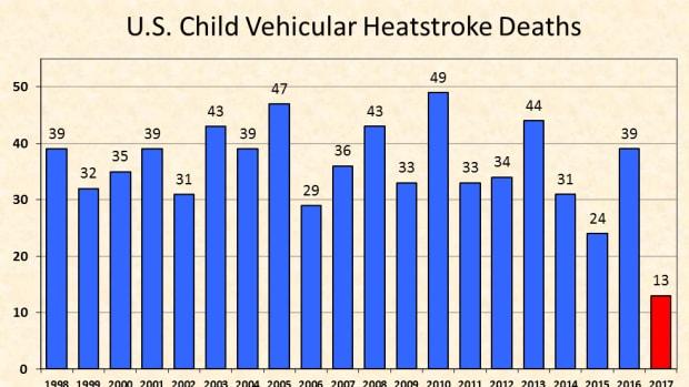 summer-hazard-an-average-of-37-heat-stroke-related-child-deaths-each-year