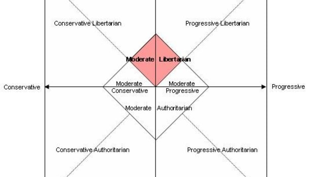 how-do-libertarians-and-democrats-differ