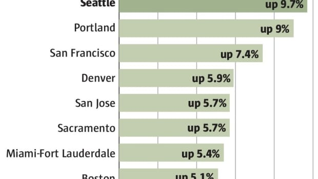 seattle-is-number-1-ranked-nation-wide-in-rental-increase