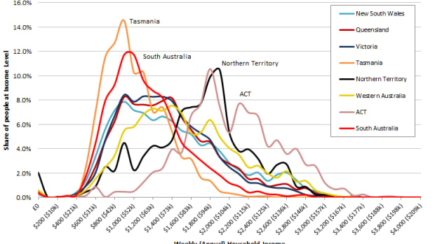 distribution-of-income-and-wealth-in-australia