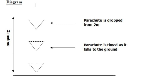 a-grade-gcse-physics-experiment-investigation-into-the-effect-of-parachute-surface-area-in-relation-to-its-fall-time