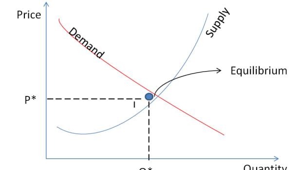 use-of-mathematics-in-economics