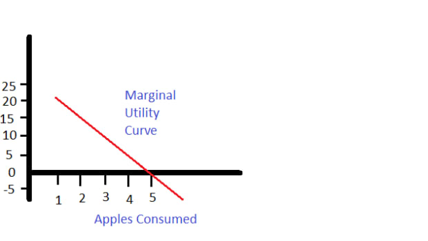law-of-diminishing-marginal-utility-detailed-explanation