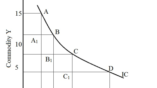 indifference-curve-analysis-assumptions-indifference-schedule-and-the-meaning-of-marginal-rate-of-substitution