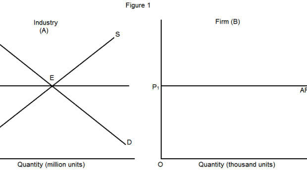 relationship-between-average-and-marginal-revenue-curves