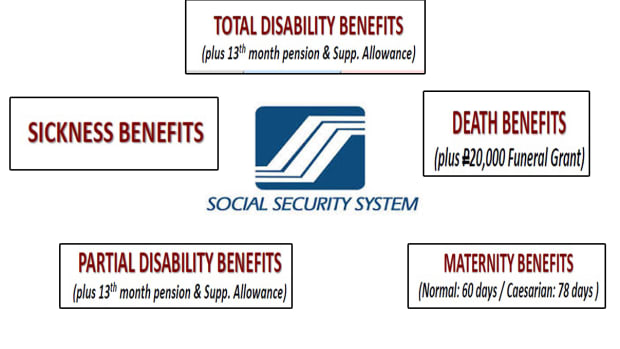 social-securrity-system-funeral-death-claim-procedure