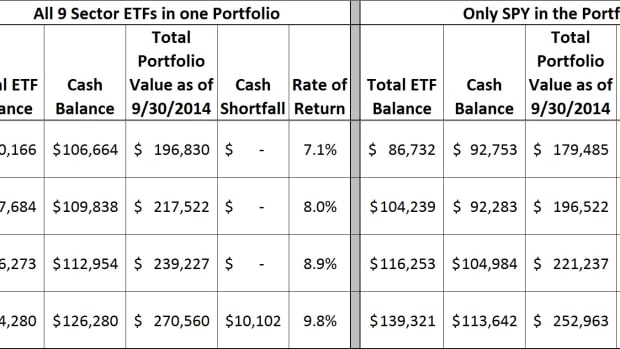a-multi-etf-investment-strategy-using-robert-lichellos-automatic-investment-management-aim-system