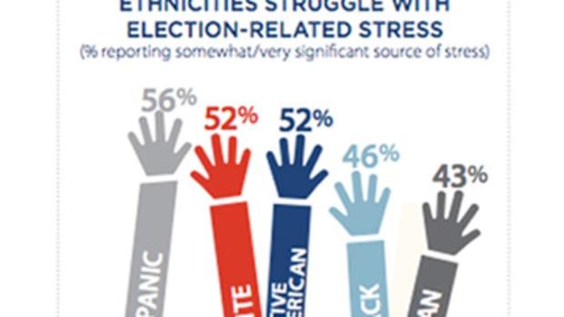 post-trump-stress-disorder