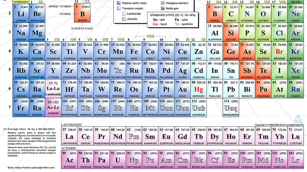 the-wonders-of-the-periodic-table