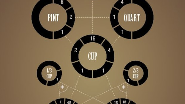 how-to-kitchen-cooking-conversion-charts