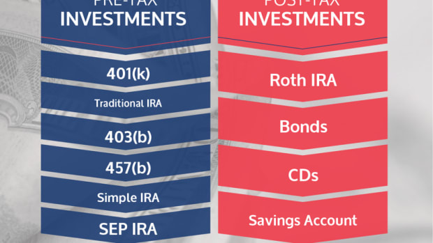 should-you-invest-in-a-roth-ira-traditional-ira-or-401k