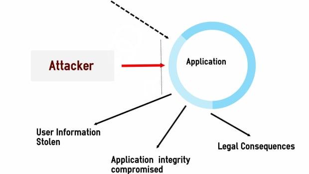 web-application-security-vulnerabilities