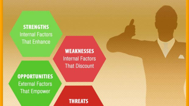 Swot-Analysis-for-Entrepreneurs-in-Guideline格式