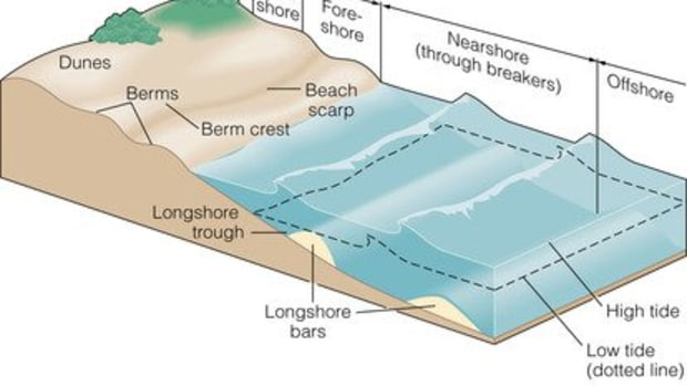 geographical-processes-that-form-and-transform-beach-environments