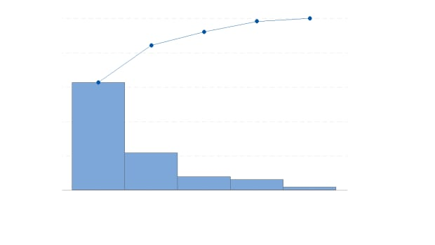 how-to-create-a-pareto-chart-in-minitab-18