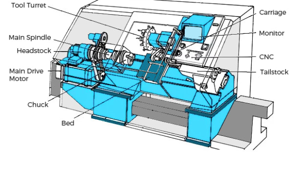 all-you-need-to-know-about-cnc-lathe-machines