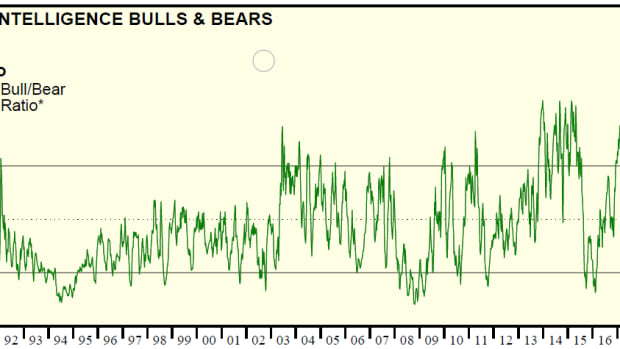 predicting-the-direction-of-stock-market-using-bullbear-ratio-indicator