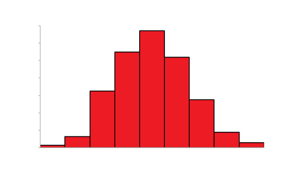 how-to-create-a-histogram-in-excel