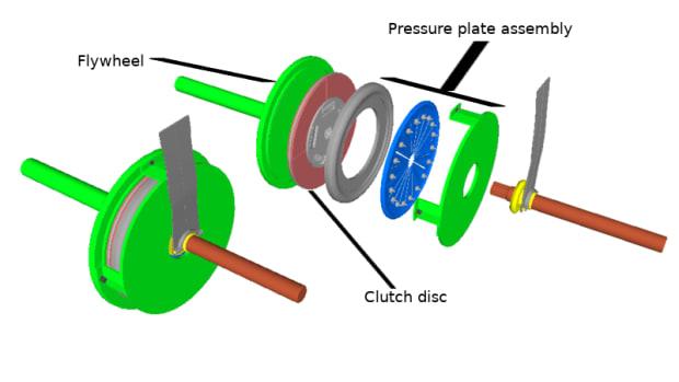 clutch-slippage-diagnosis