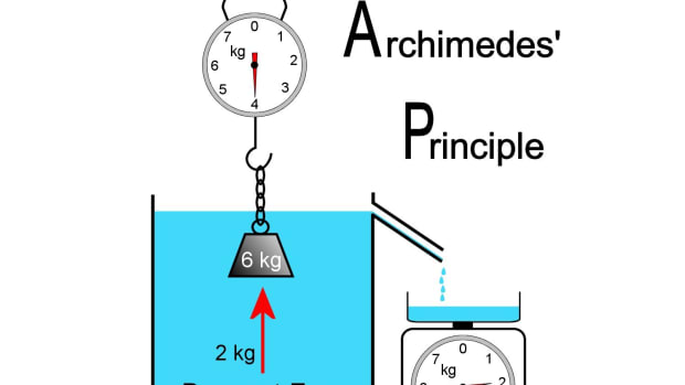 the-archimedes-principle-and-understanding-buoyancy-force