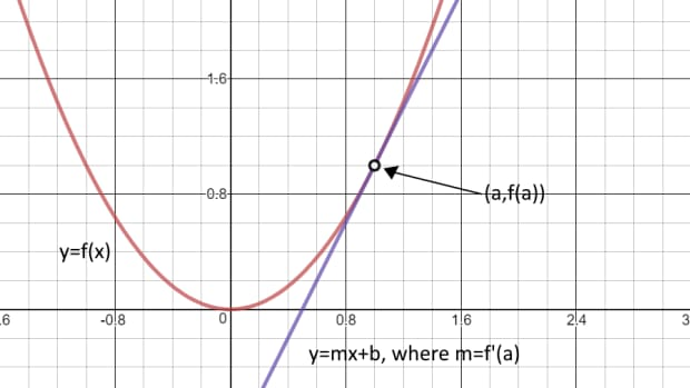 how-to-find-the-tangent-line-of-a-function-in-a-point