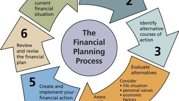financial-planning-for-the-past--present-and-future