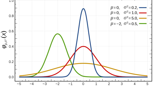 the-coronavirus-nature-and-understanding-a-bell-curve-distribution-of-data