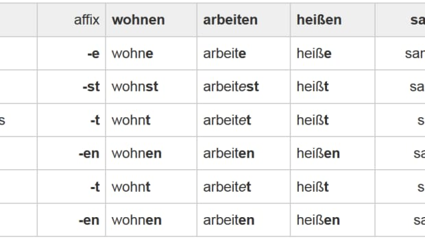 systematic-learning-of-german-verbs-in-prsenz