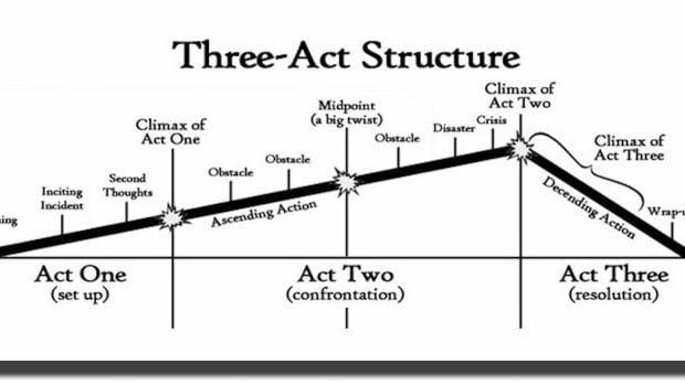 understanding-the-3-act-story-structure-of-feature-films
