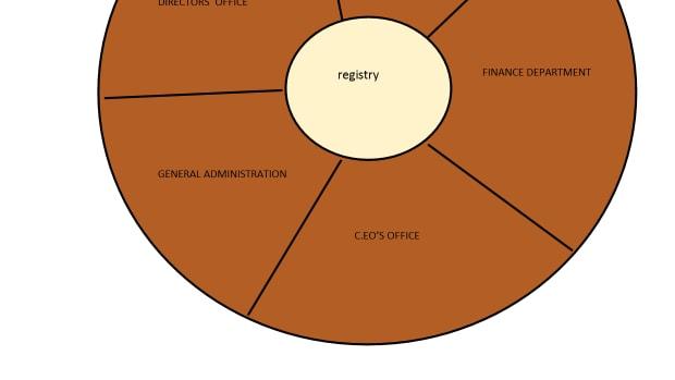 registry-management