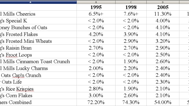 The history of the the top Cereals in the U.S.