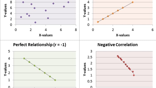 differences-between-spearman-rank-correlation-and-pearson-correlation