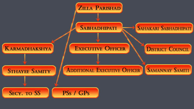 zilla-parishaddistrict-council-a-district-level-self-government-in-india