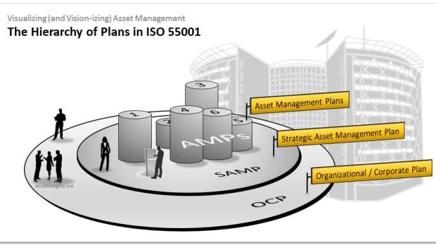 strategic-asset-management-plan