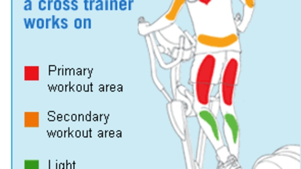 is-it-true-that-you-need-to-keep-your-heels-in-contact-with-the-foot-pedals-to-burn-fat-when-using-a-crosstrainer