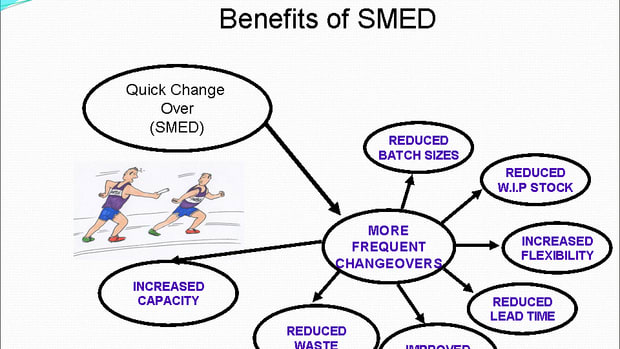 Improvement due to SMED