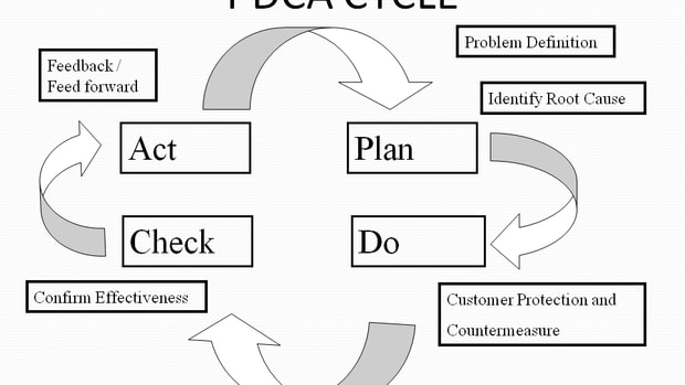 Deming Cycle, Shewhart cycle, PDCA Cycle